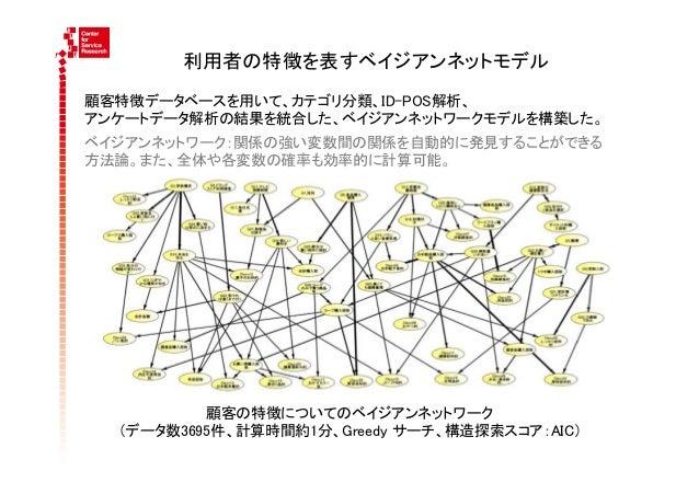 利用者の特徴を表すベイジアンネットモデル顧客特徴データベースを用いて、カテゴリ分類、ID-POS解析、アンケートデータ解析の結果を統合した、ベイジアンネットワークモデルを構築した。ベイジアンネットワーク:関係の強い変数間の関係を自動的に発...