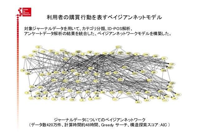 利用者の購買行動を表すベイジアンネットモデル対象ジャーナルデータを用いて、カテゴリ分類、ID-POS解析、アンケートデータ解析の結果を統合した、ベイジアンネットワークモデルを構築した。         ジャーナルデータについてのベイジアン...