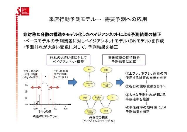 来店行動予測モデル→需要予測への応用                                      非対称な分散の構造をモデル化したベイジアンネットによる予測結果の補正   ・ベースモデルの予測残差に対しベイジアンネットモデル(...