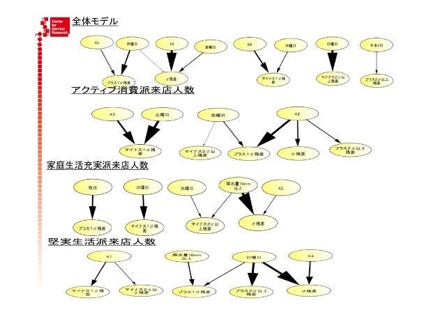 非対称分散構造モデルによる需要予測補正効果  条件付層別差分モデル(ベイジアンネット)による予測結果の補正  ・補正が必要なブレの大きい日についてのみ、限定的に補正する   ・下ブレ、上ブレの判定→符号関数ξ(x)をBNでモデル化したも...