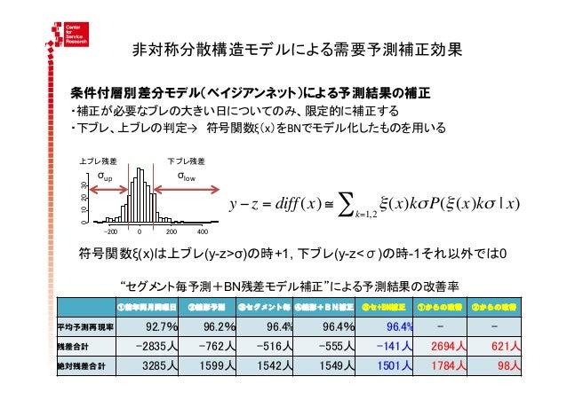 リコメンデーションの例(CFからBN)・協調フィルタリング(CF)(ex. アマゾン、アスクル):P(X) ∝∑類似度(u) 購入経験(u,X)u              ...