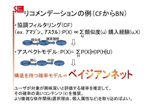 ユーザ・状況属性の追加         X1         X2       対象                   P(E|X , U , S)         X3       の特徴         X4  ...