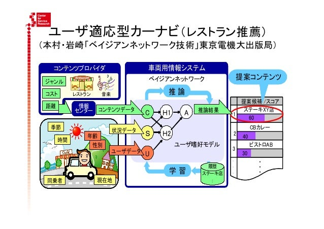 携帯電話によるユーザ適応型知的情報サービス:   小野(KDDI研究所)・本村・麻生:User Modeling 2007など2700人へのアンケート結果からモデルを構築、デモサービスを実演 à プレス発表・NHK放映