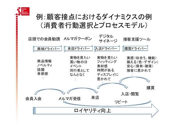 例:顧客接点におけるダイナミクスの例    (消費者行動選択とプロセスモデル)                                                   デジタル 店頭での会員勧誘 メルマガクーポン     ...