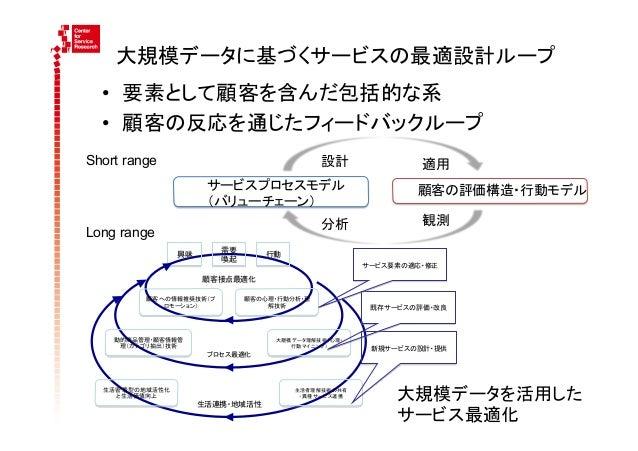 大規模データに基づくサービスの最適設計ループ  • 要素として顧客を含んだ包括的な系   • 顧客の反応を通じたフィードバックループShort range                                    設計...