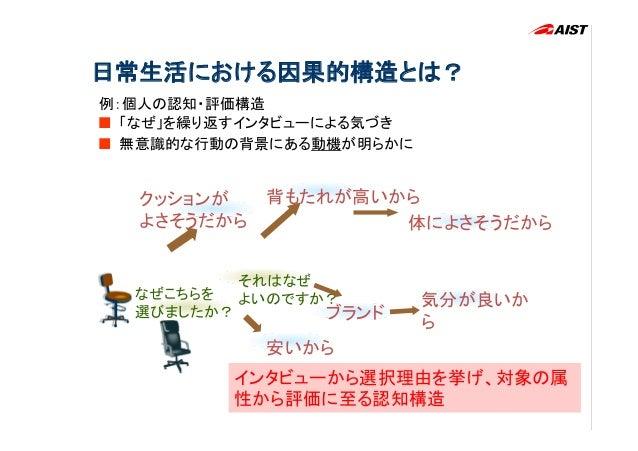 Digital Human Research Center安全�危険�                                 初心者(運転は年一回位)の認知構造の例