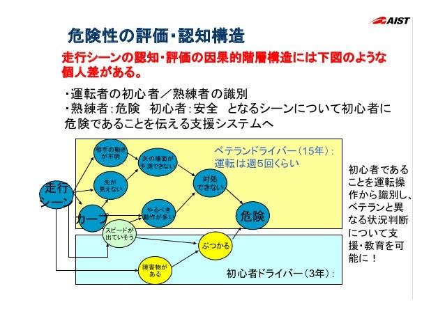 [事故事例を知識化し、制御するために]                                事故予防のための行動と状況を含んだ因果構造をモデル化�                                           ...