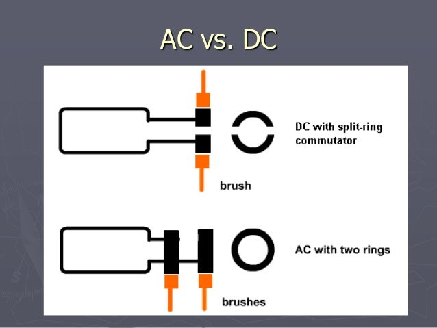Ac Vs Dc Motor >> Motor And Generators