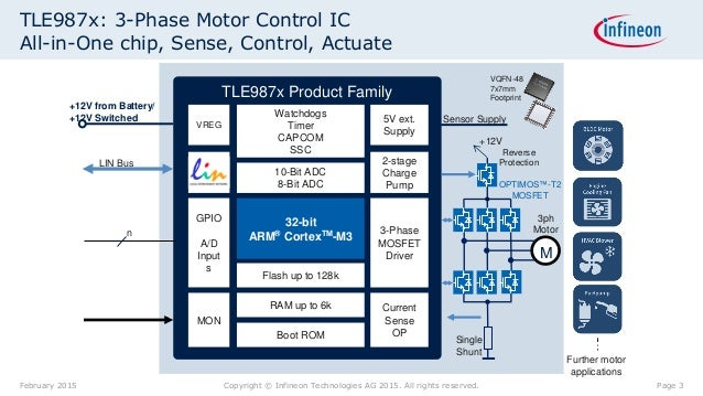 Arm Cortex M3 Based Motor Controling With Infineon