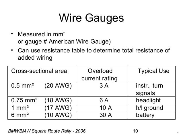 18 awg wire mm2 wire center motorcycle electrics jerry skene rh slideshare net 18 gauge wire mm2 18 awg wire amp rating keyboard keysfo Choice Image