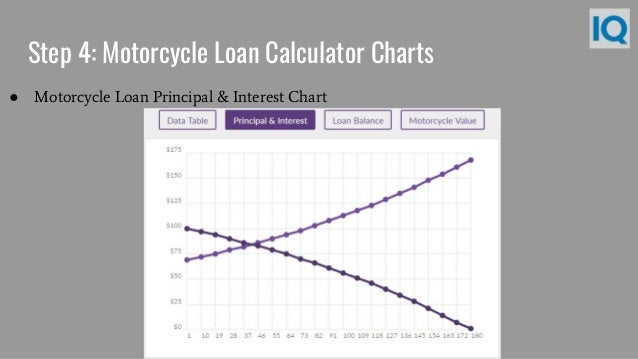 Motorcycle Loan Calculator World Of Printable And Chart