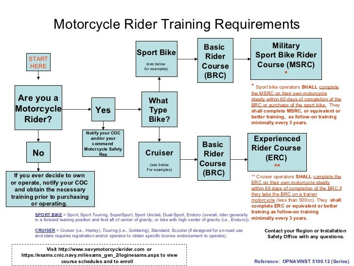 Motorcycle Rider Training Requirements Are you a Motorcycle Rider? Yes What  Type  Bike? No If you ever decide to own  or ...