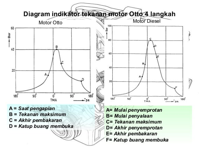 Motor diesel diagram indikator ccuart Image collections