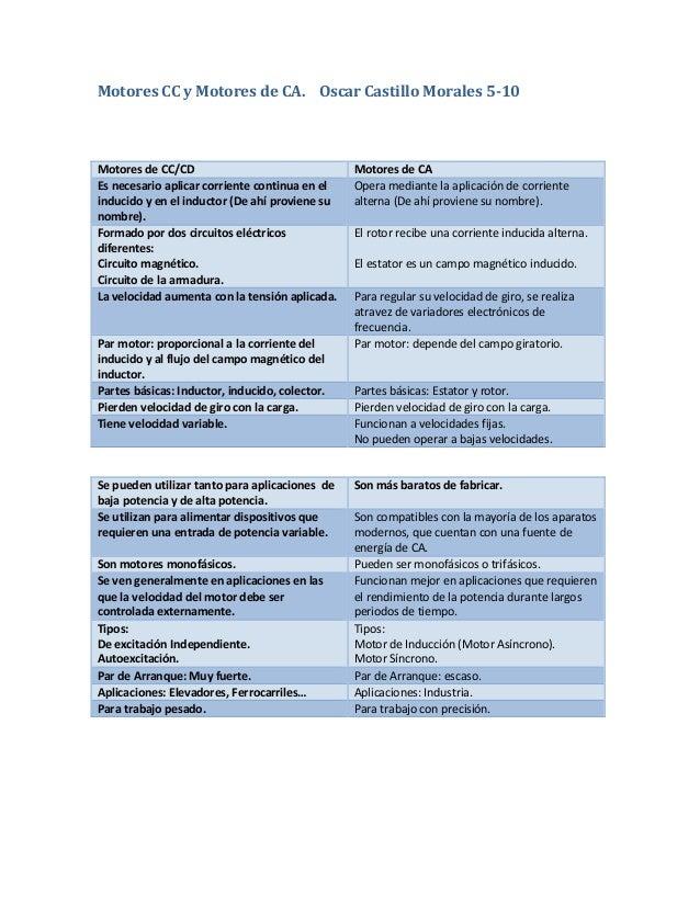 Cuadro comparativo entre: Motores de CA y motores de CD/CC