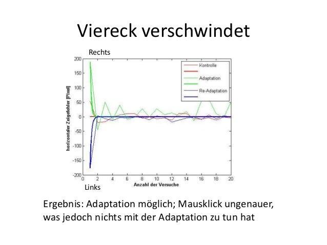Viereck verschwindet Rechts Links Ergebnis: Adaptation möglich; Mausklick ungenauer, was jedoch nichts mit der Adaptation ...