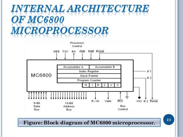 motorola microprocessor rh slideshare net Block Diagram Calculator Chemical Block Diagram