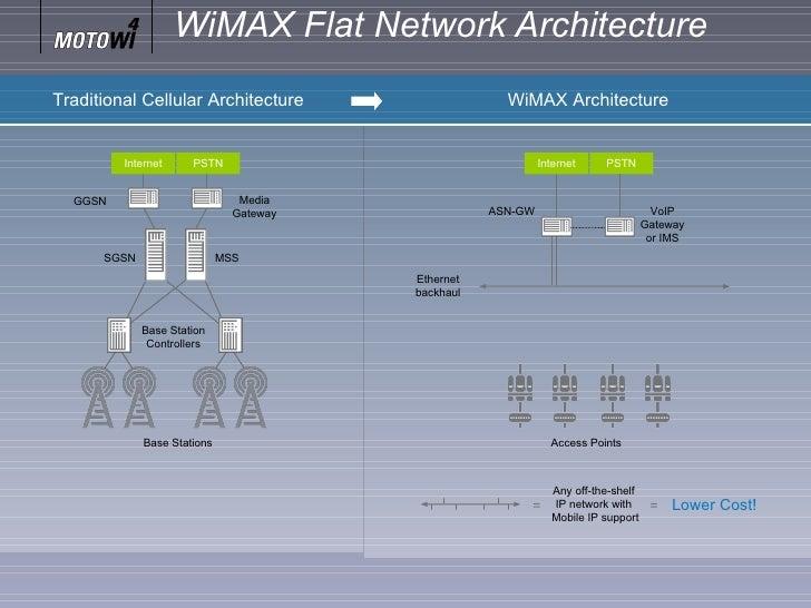 Wimax Successes Amp Failures