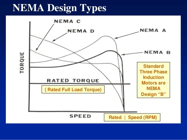 Nema motor ratings chart for Nema design b motor