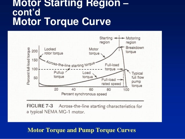 Motors Starting on Squirrel Cage Vs Wound Rotor Motor
