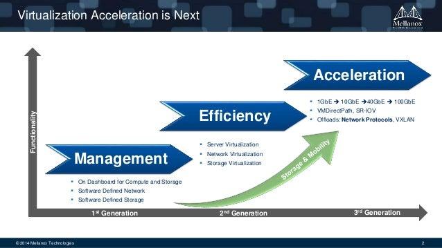 Virtualization Acceleration