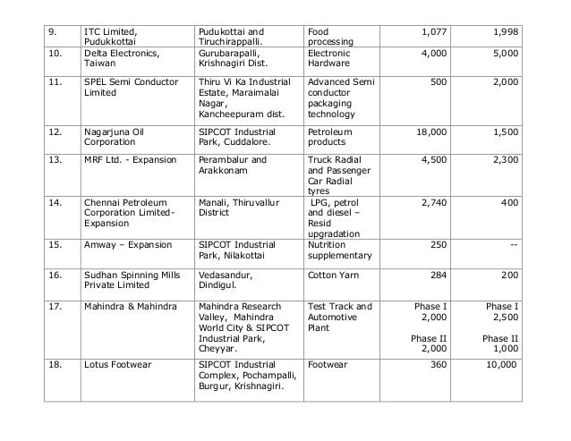 List of MoUs signed in TN GIM 2015