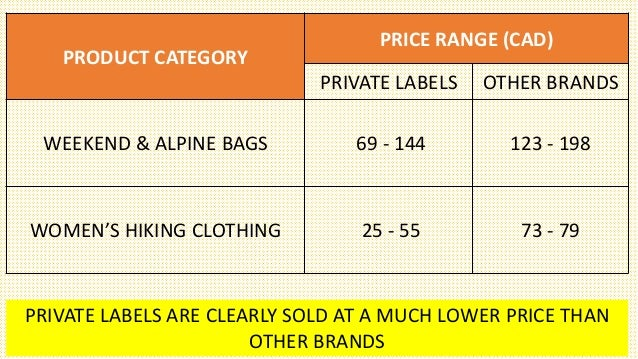 mountain equipment co op the private label strategy 1mountain equipment co-op the private- label strategy presented by: bhavesh bhansali 2 case synopsis the case talks about how mec as a brand is fighting for it's own private label.