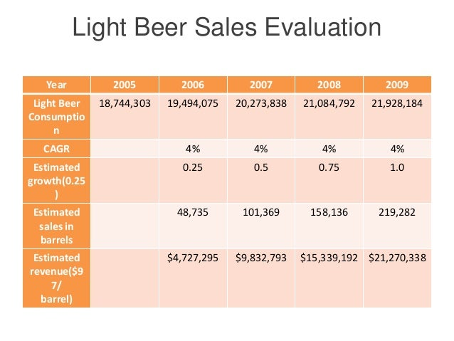 mountain man beer company hbs case Case study solution our website is number 1 in case study assignment help, case study solutions.