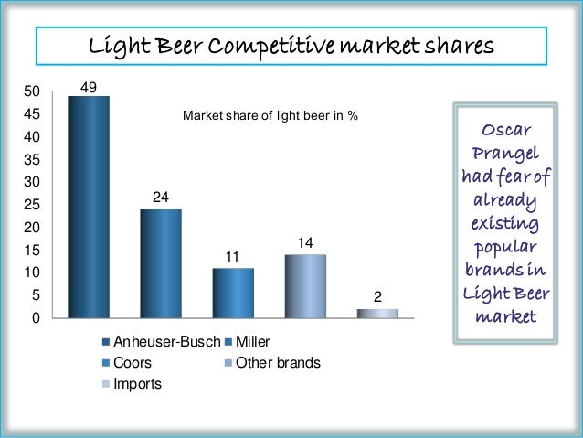 6 is mountain man light feasible for mmbc Mountain man brewing company 1a what are the pros and cons for doing so 6 is mountain man light feasible for mmbc 6a.