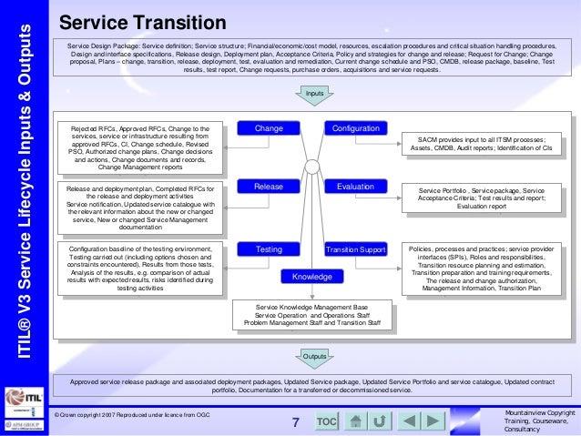 Itil V Service Lifecycle Model