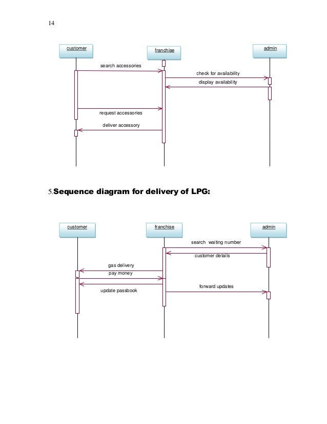 uml diagrams for online gas booking system image