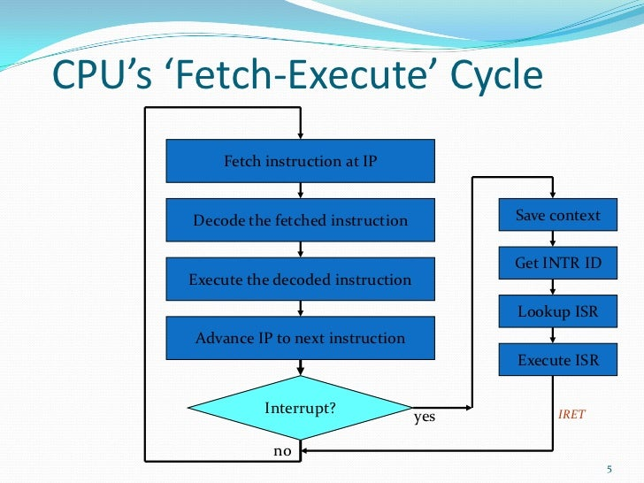 fetch execute cycle Chapter 33 - computer architecture and fetch-execute cycle (cambridge al 9691) - free download as word doc (doc), pdf file (pdf), text file (txt) or read online for free.