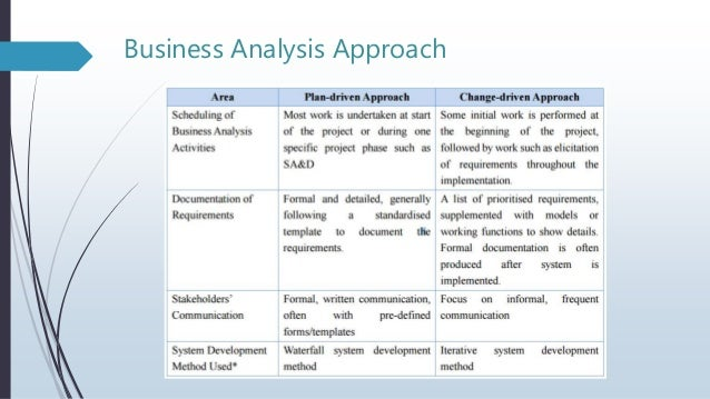 Best practices for business analyst part 2 business analysis approach 12 flashek Image collections