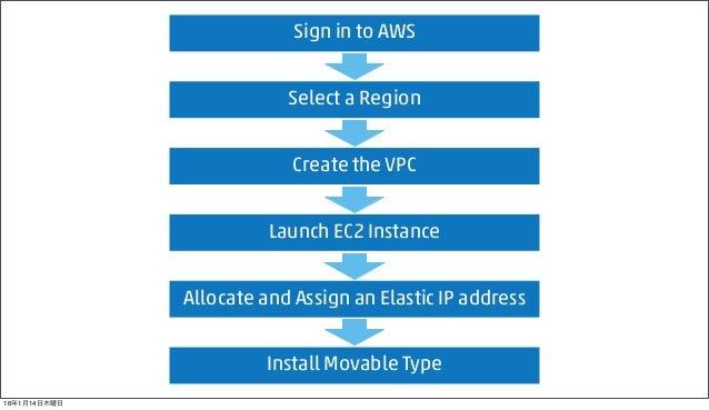 Movable Type for AWS Starter Guide (en) Slide 2