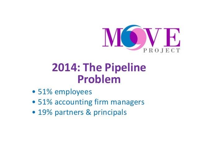 Solution:  •Measure  •Define proven & promising practices  •Adopt proven & promising practices  •Repeat