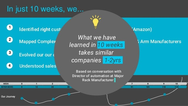 In just 10 weeks, we... Mapped Complex EcoSystem and found partners: Rack & Arm Manufacturers Identified right customer(3P...