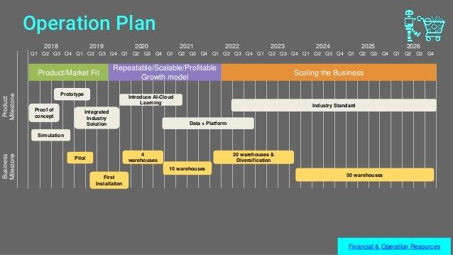 Operation Plan Q1 Q2 Q3