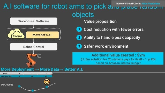 A I software for robot arms