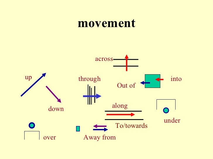 movement up down through along Out of into under Away from over across To/towards
