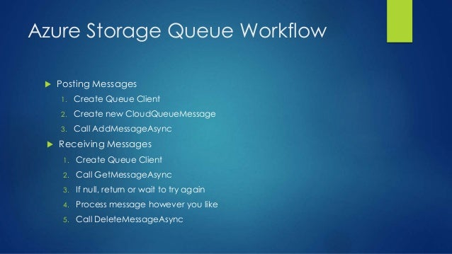 Azure Storage Queue Workflow  Posting Messages 1. Create Queue Client 2. Create new CloudQueueMessage 3. Call AddMessageA...