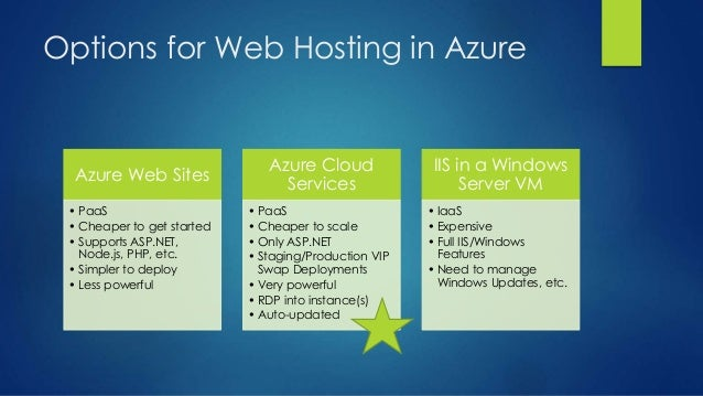 Options for Web Hosting in Azure Azure Web Sites • PaaS • Cheaper to get started • Supports ASP.NET, Node.js, PHP, etc. • ...