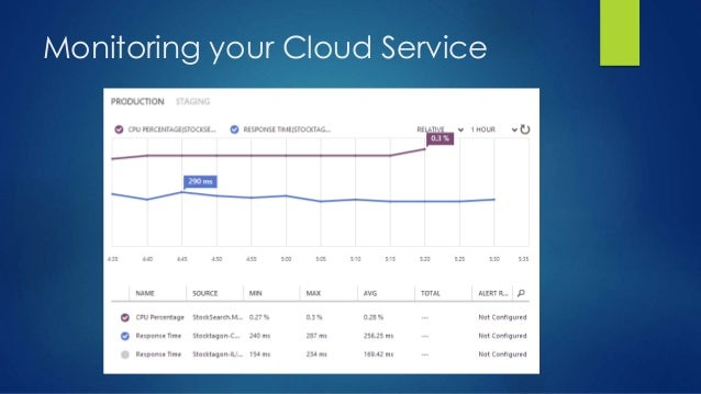 Monitoring your Cloud Service
