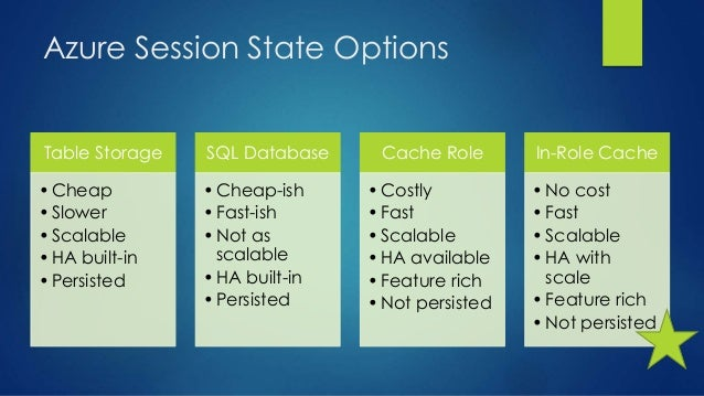 Azure Session State Options Table Storage •Cheap •Slower •Scalable •HA built-in •Persisted SQL Database •Cheap-ish •Fast-i...
