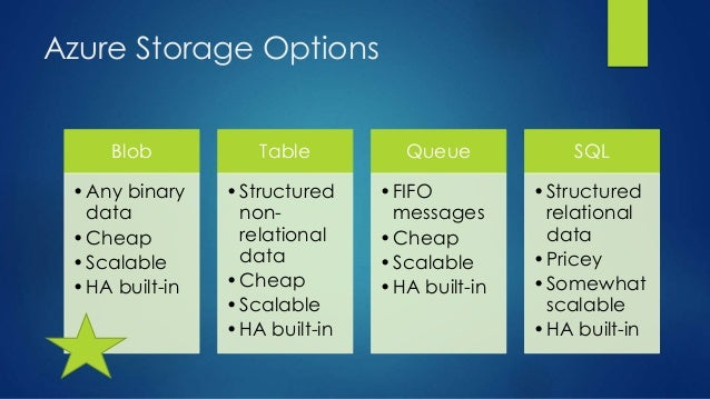 Azure Storage Options Blob •Any binary data •Cheap •Scalable •HA built-in Table •Structured non- relational data •Cheap •S...