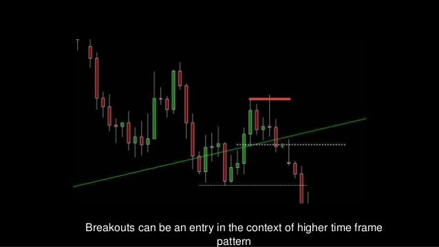 How To Trade Multiple Time Frames