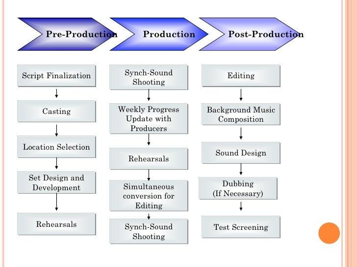 movie business plan