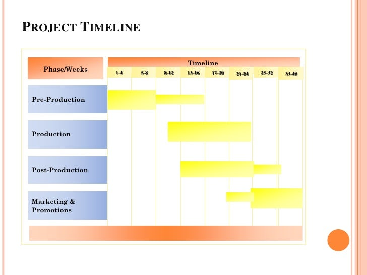 ... Screening Shooting; 13. PROJECT TIMELINE ...