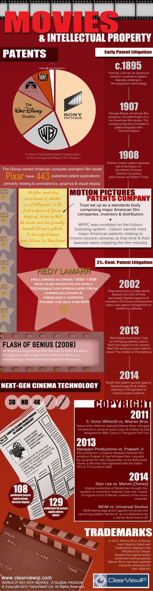 World IP Day 2014, Movies & Intellectual Property Infographic
