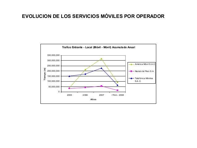 EVOLUCION DE LOS SERVICIOS MÓVILES POR OPERADOR  Trafico Entrante - Local (Móvil - Móvil) Acumulado Anual 350,000,000 300,...
