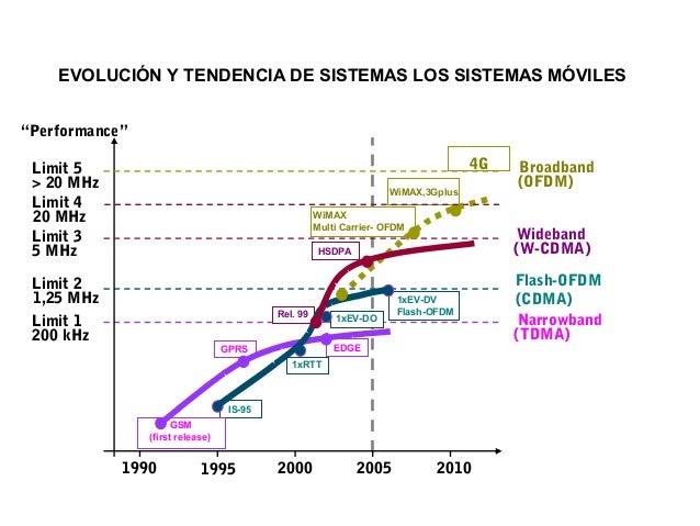 """EVOLUCIÓN Y TENDENCIA DE SISTEMAS LOS SISTEMAS MÓVILES """"Performance"""" 4G  Limit 5 > 20 MHz Limit 4 20 MHz Limit 3 5 MHz  Wi..."""