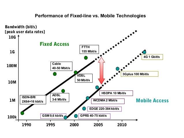 Performance of Fixed-line vs. Mobile Technologies Bandwidth (bit/s) [peak user data rates] 10G  Fixed Access  FTTH 155 Mbi...